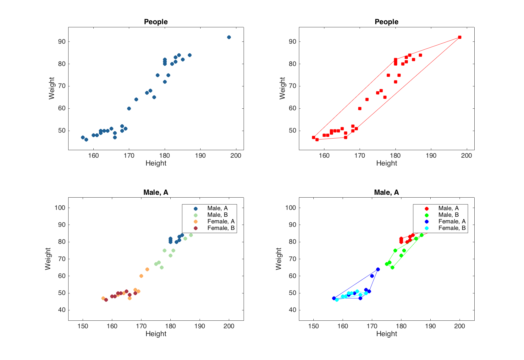 Group plots · Getting started with mdatools for MATLAB