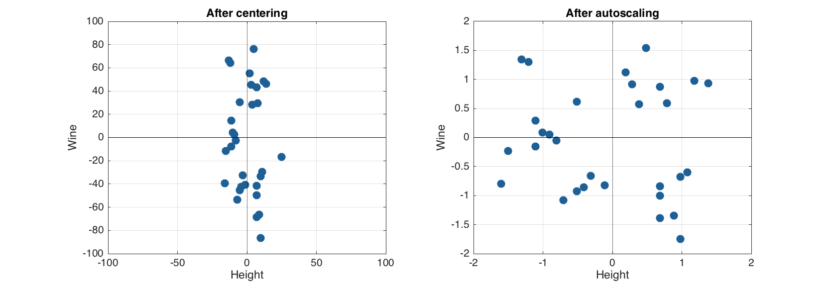 Data preprocessing | Getting started with mdatools for MATLAB